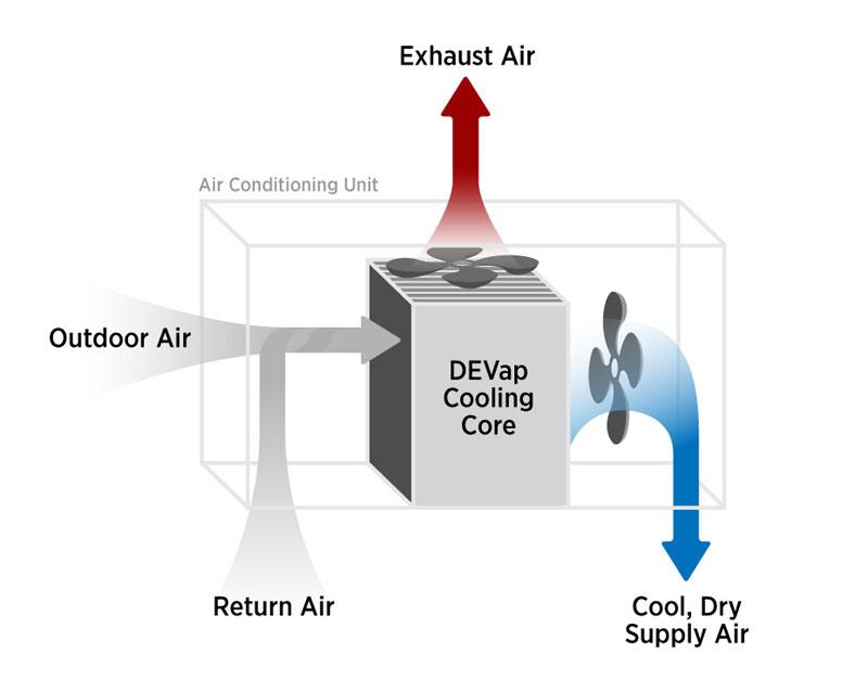 DEVap: An Energy-Savin...